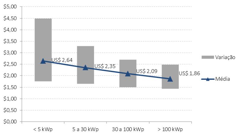 Gráfico que mostra a queda do preço por Watt produzido, no Brasil.